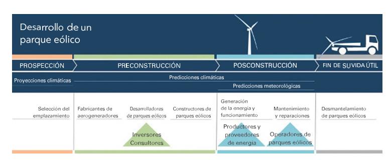 Etapas del desarrollo de un parque eólico