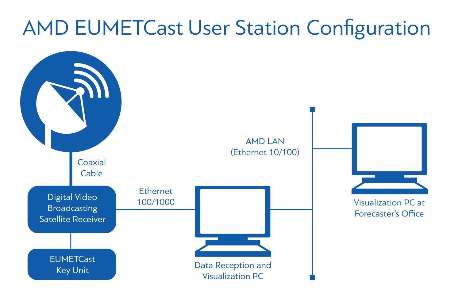 AMD Eumetcast User Station Configuration