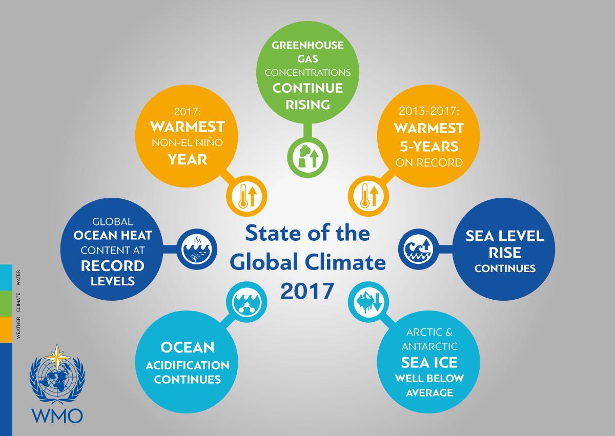 přehled nejvýznamnějších klimatických změn a jejich dopadů v roce 2017