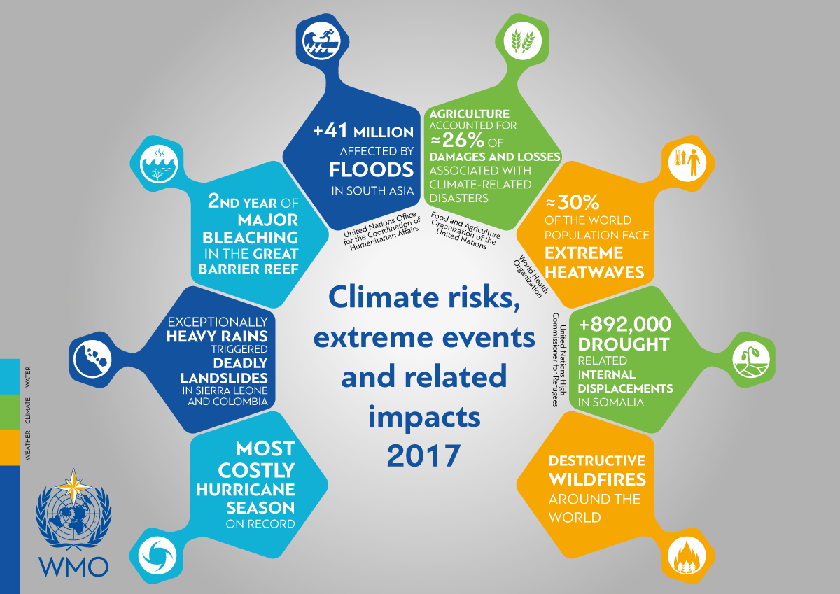 State of Climate in 2017 – Extreme weather and high impacts