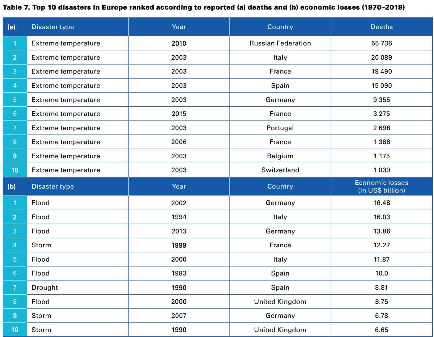 Top 10 disasters in Europe