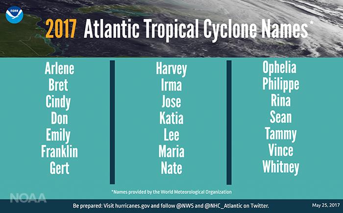 Hurricane names for 2017 Atlantic hurricane season
