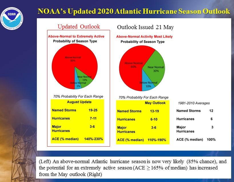 Atlantic hurricane outlook 2020