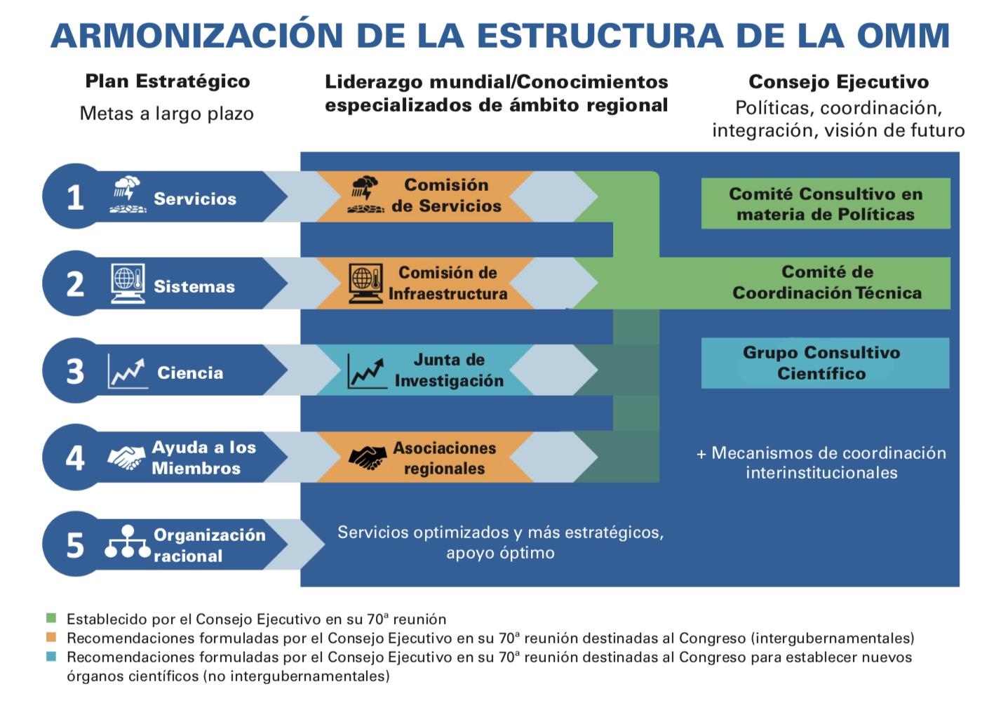 Armonization de la estructura de la OMM