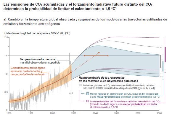 IPCC sr15 Figure 1_sp