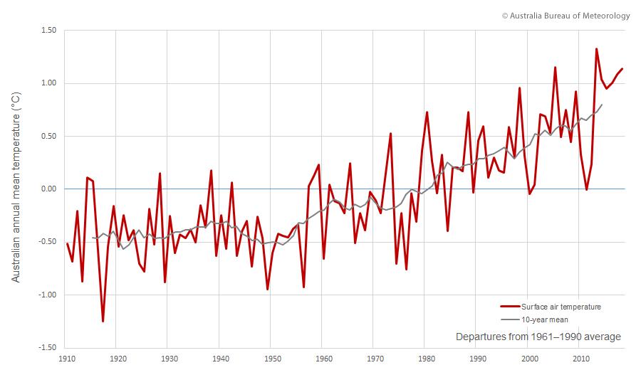 Aumento da temperatura na Austrália
