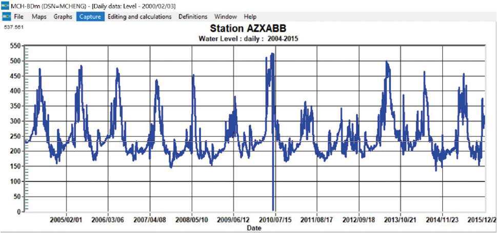 Water level observations