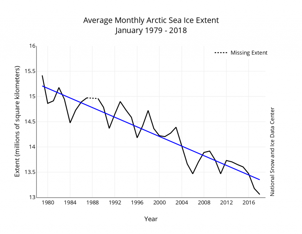 January Arctic sea ice extent: NSIDC