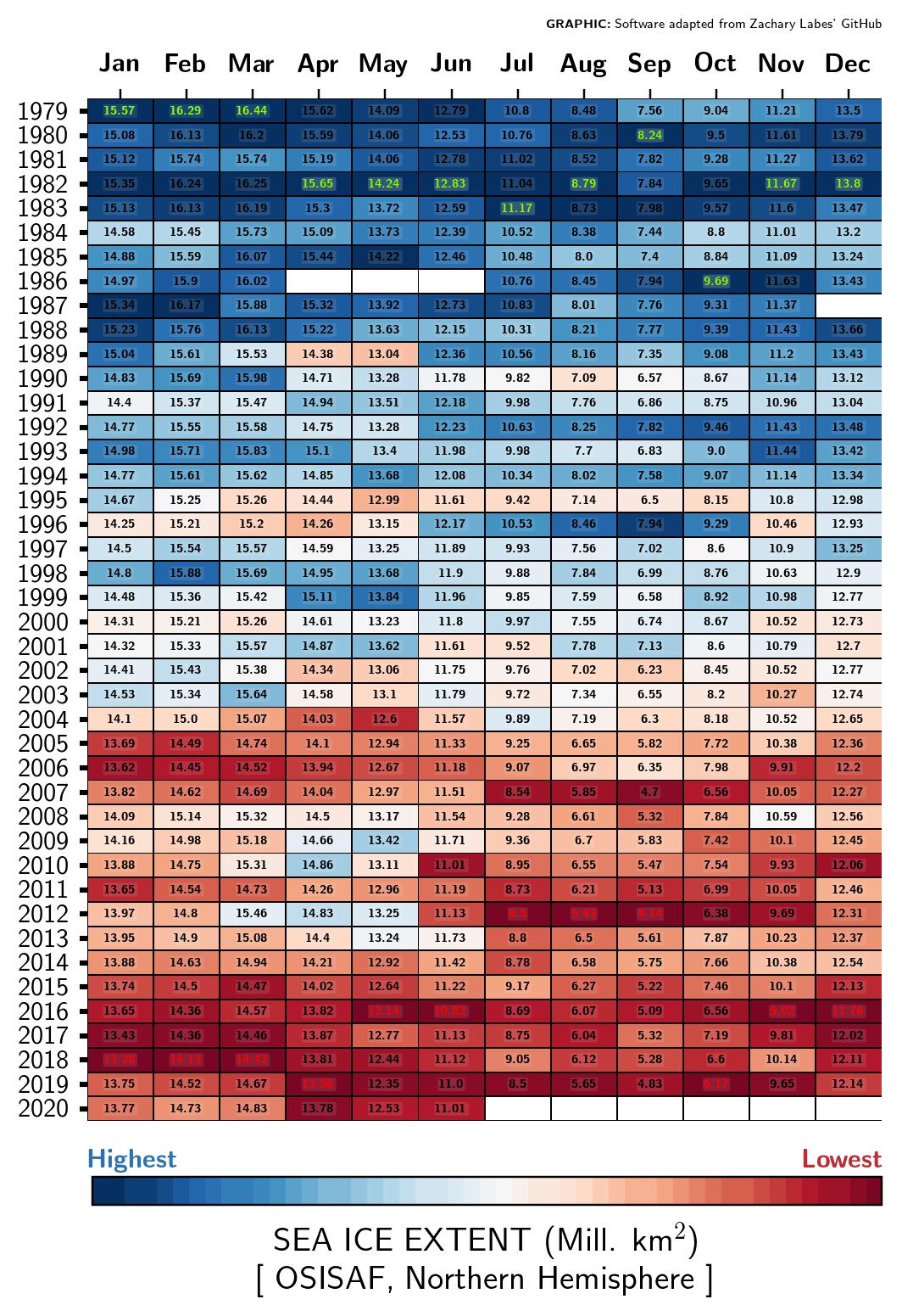 Arctic ice monthly values