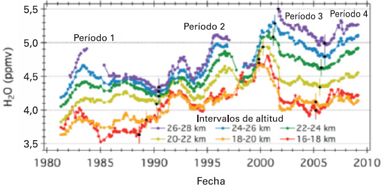 Observando las tendencias del vapor de agua estratosférico sobre Boulder, Colorado, se aprecia un incremento neto del mismo en los últimos 30 años. Hurst y otros, 2011.