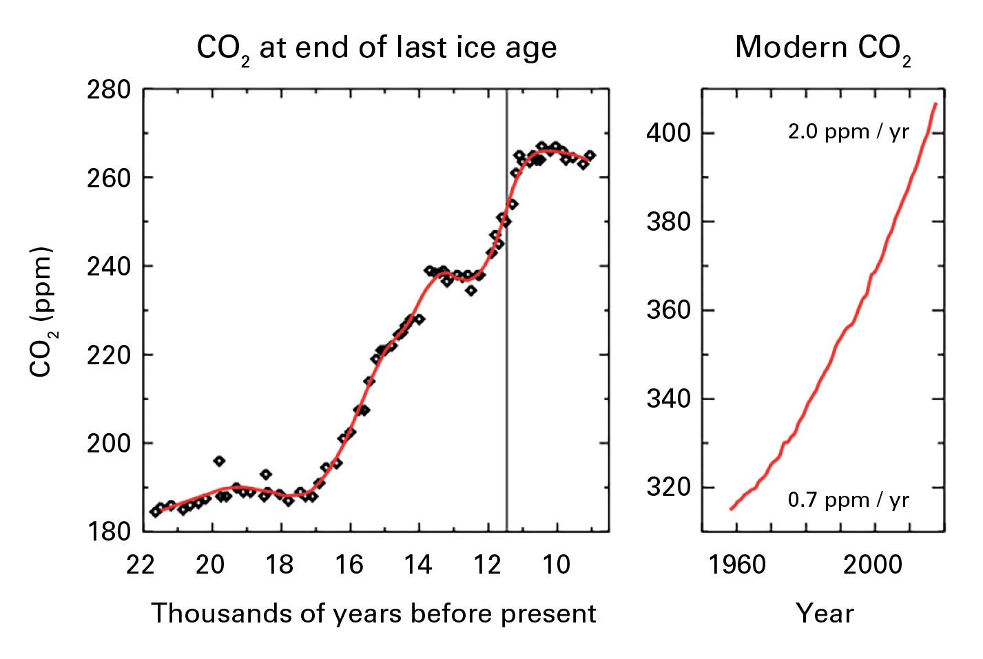 Record surge in CO2 levels. Highest in 800,000 years. - Page 2 Pr_1.jpg?U6l.CLdanuj2uD88NhjQnCzEb.HU