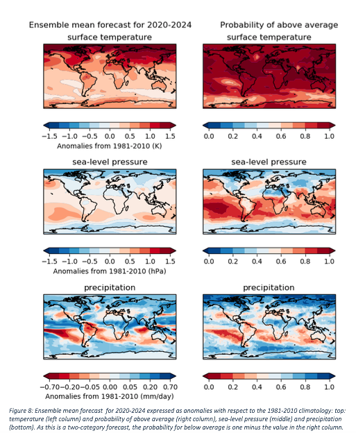New climate predictions assess global temperatures