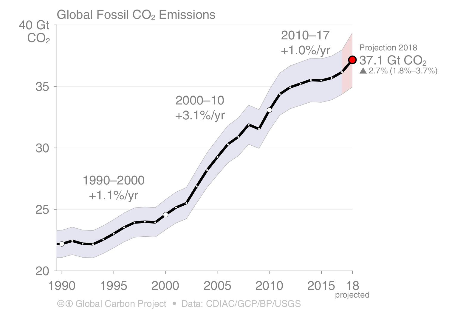 Global fossil CO2 Emissions