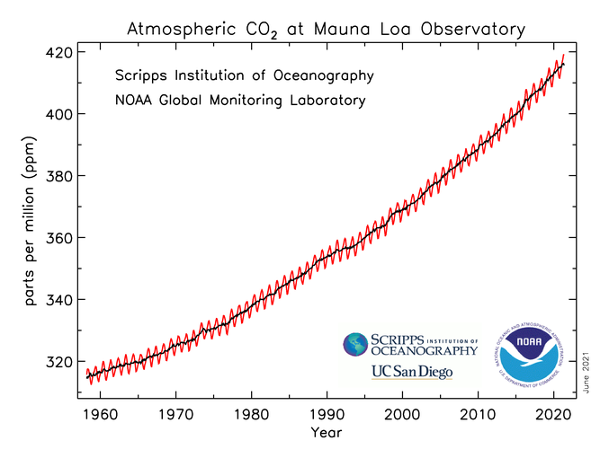 CO2May2021