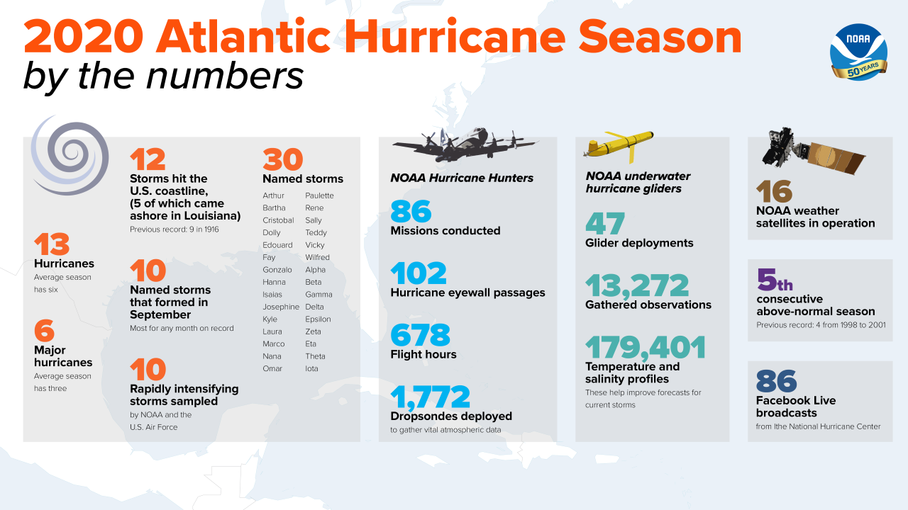2020 Atlantic hurricane numbers