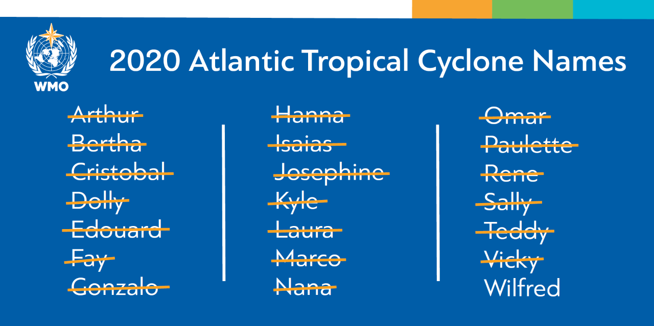 Tropical cyclone names September 2020