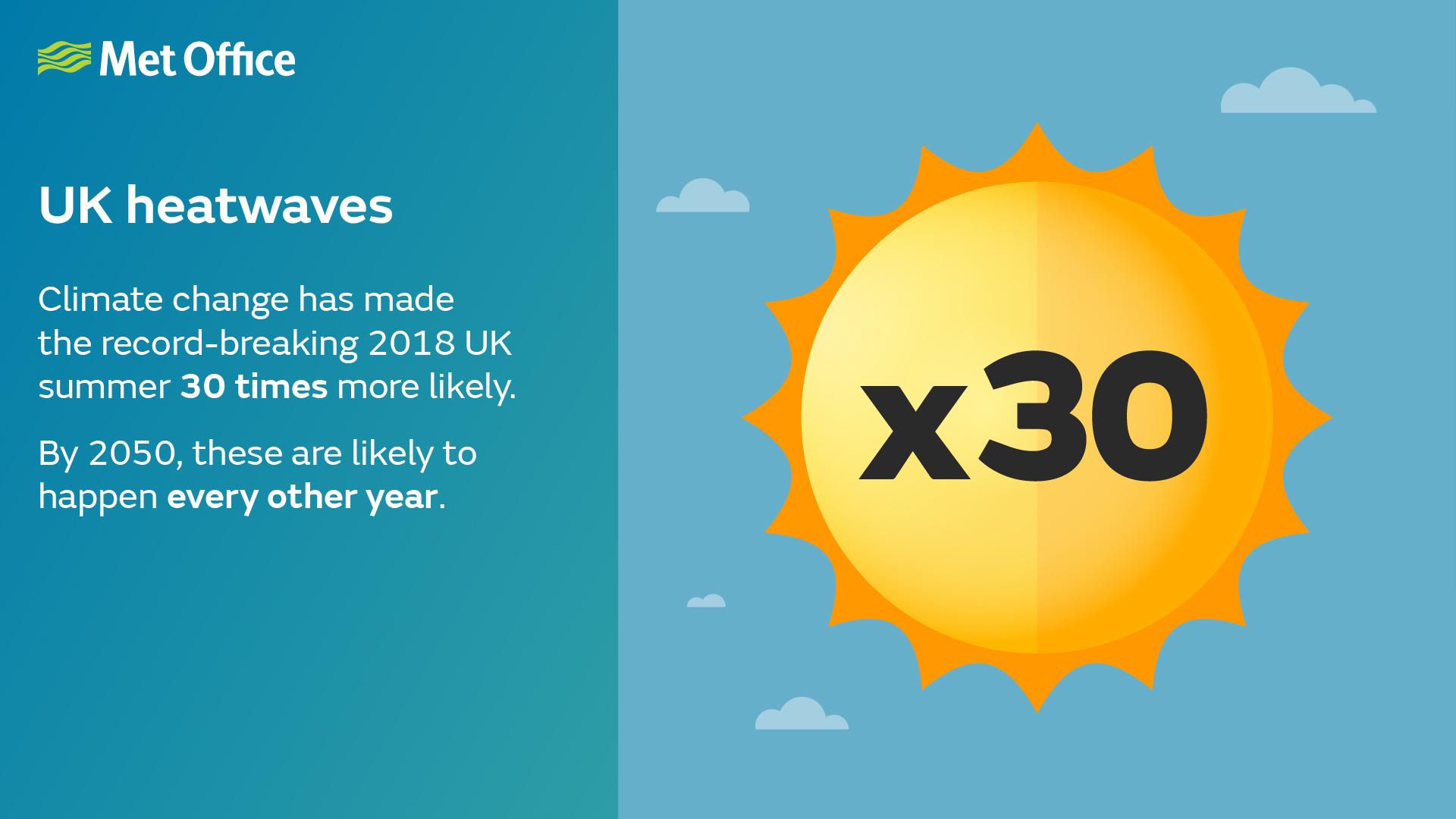 UK heatwaves - July 2019