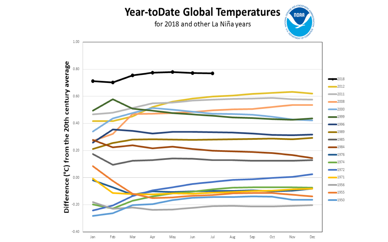 year_to_date_global_temperatures