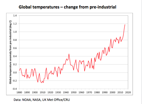 global temperatures - changes from pre-industrial