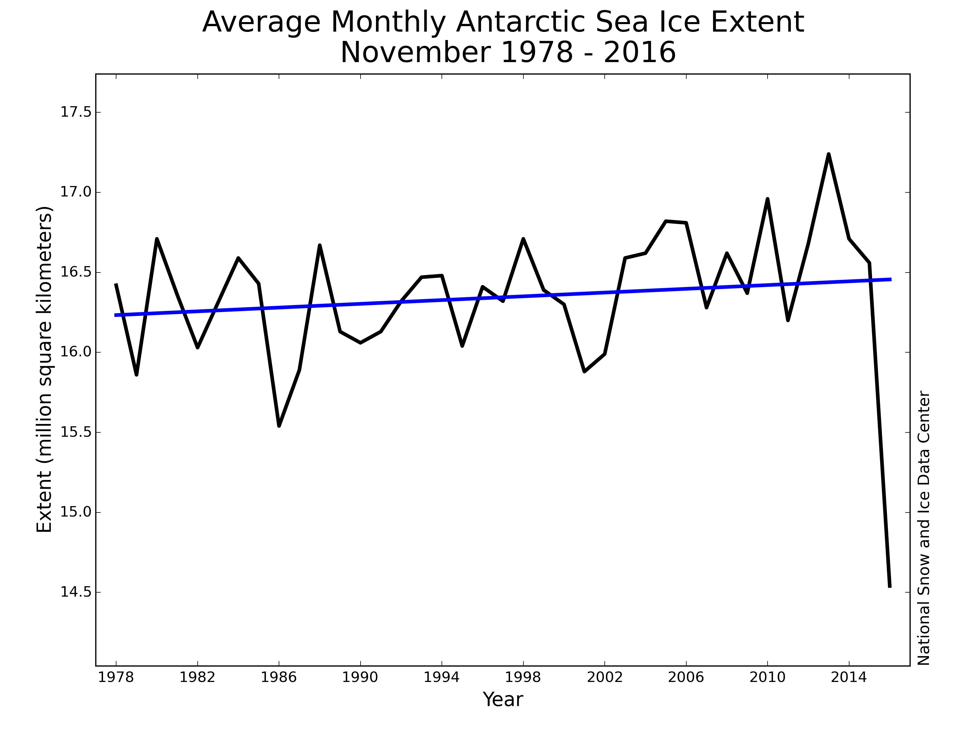 Antarctic sea ice extent in November: NSIDC