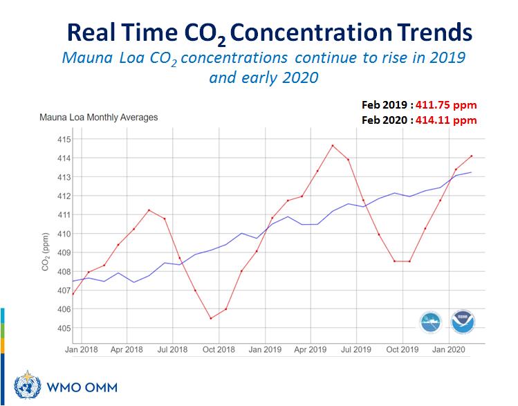 Mauna Loa CO2 concentrations
