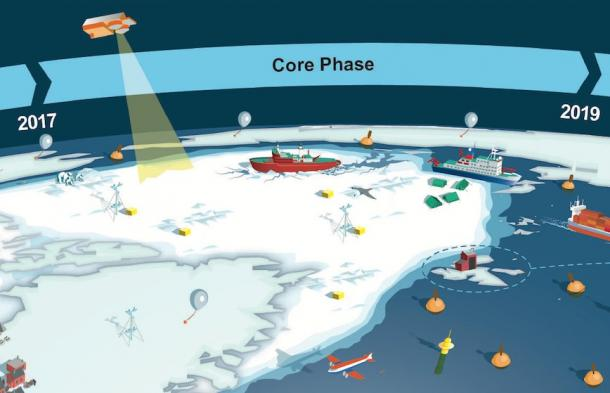 Rapid change in polar regions necessitates global response