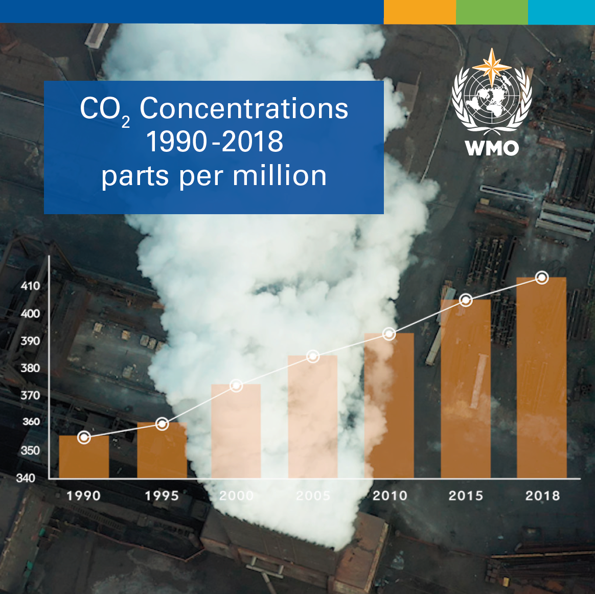 Greenhouse gas concentrations in atmosphere reach yet another high
