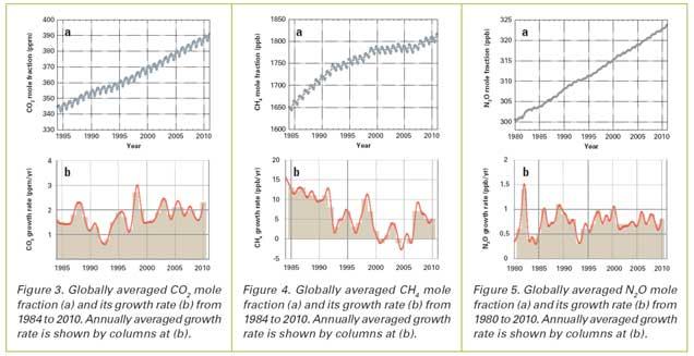 Greenhouse gas figures