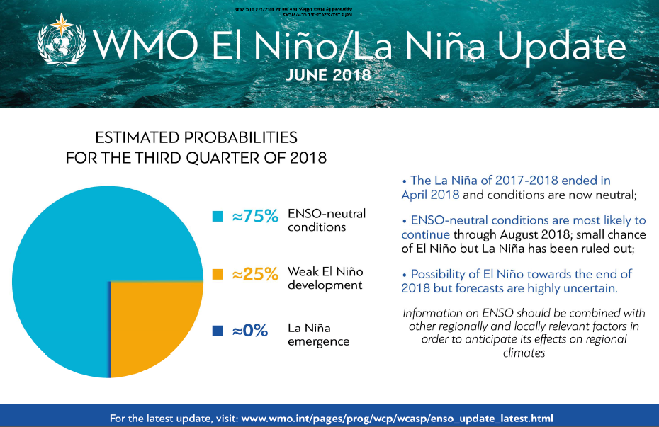ENSO_graph-JUNE-2018_en