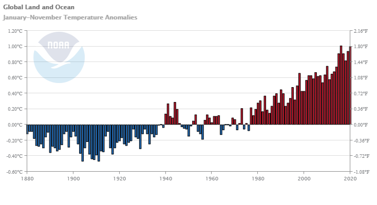 global-land-ocean-anomalies-202001-202011