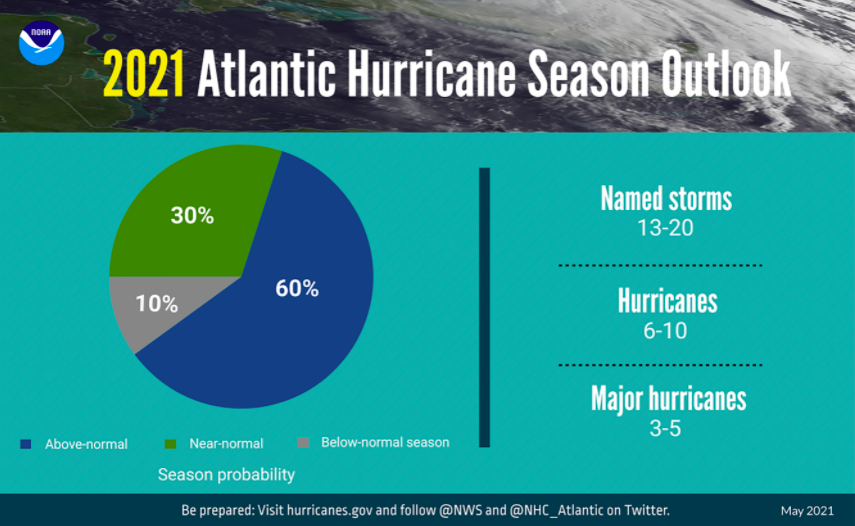 NOAA predicts another above-normal hurricane season