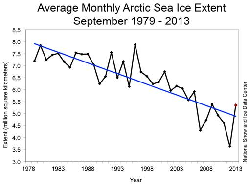 Sept-sea-ice-times-series-nsidc