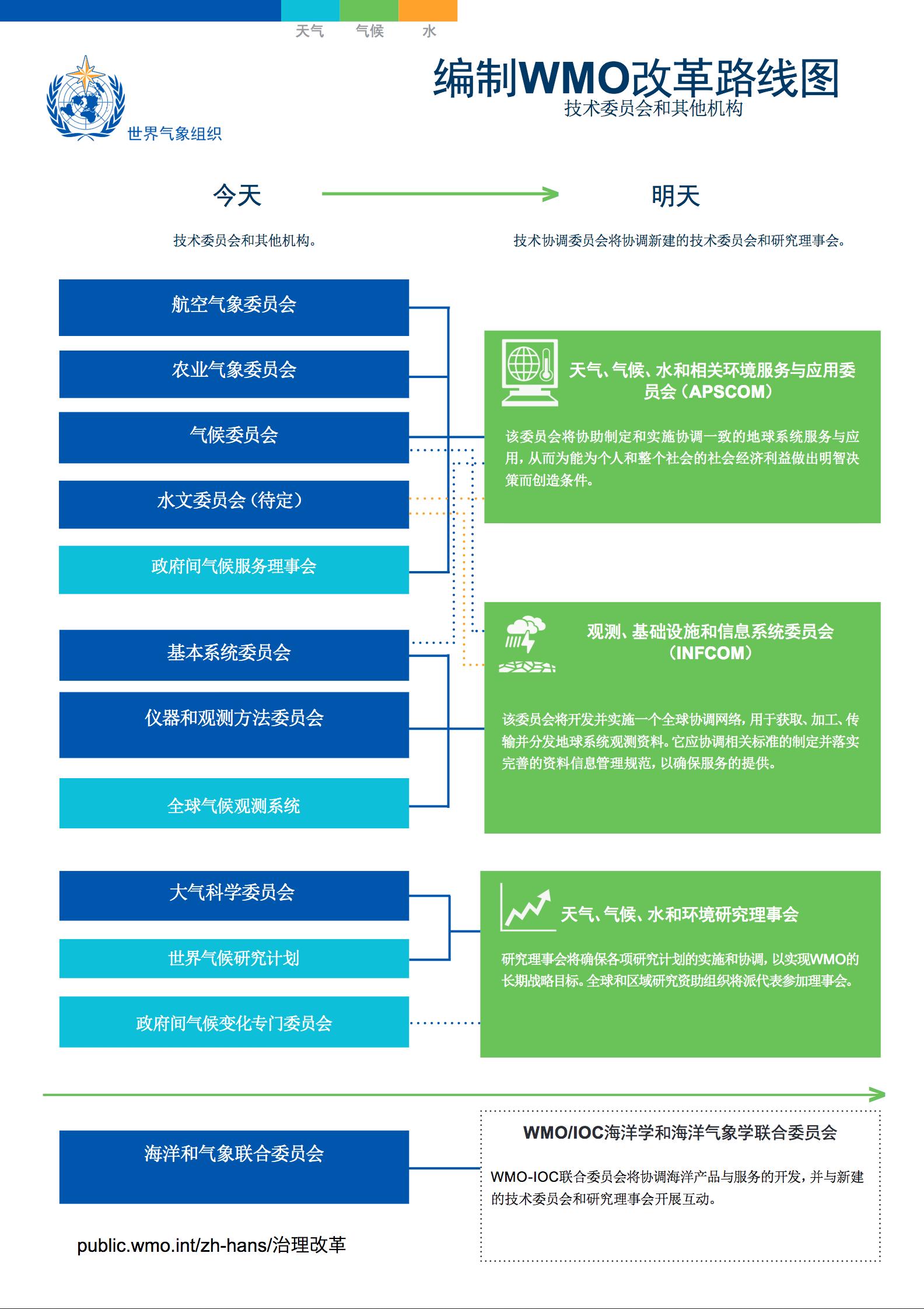 编制WMO改革路线图: 技术委员会和其他机构