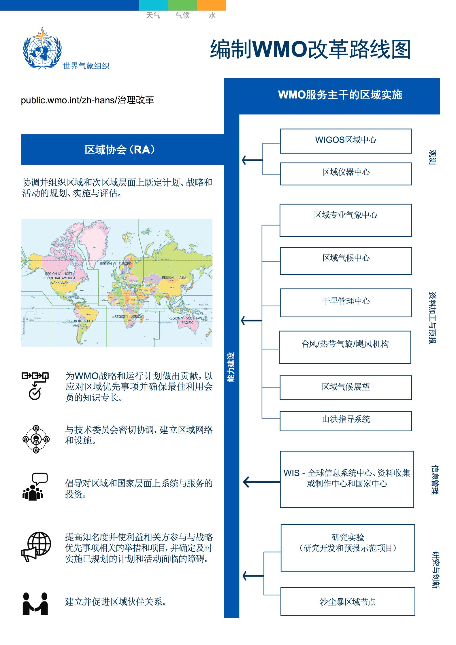 编制WMO改革路线图: 区域协会( RA )