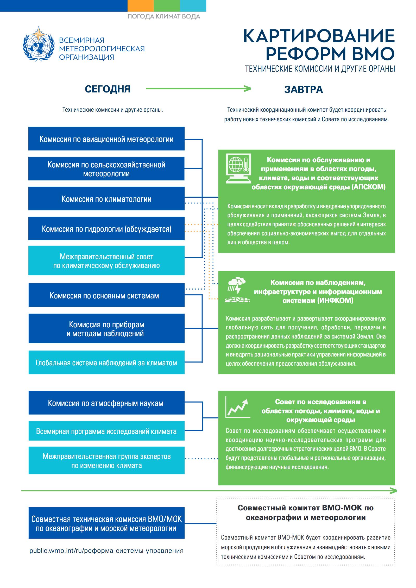 Картирование Реформ ВМО: технические комиссии и другие органы