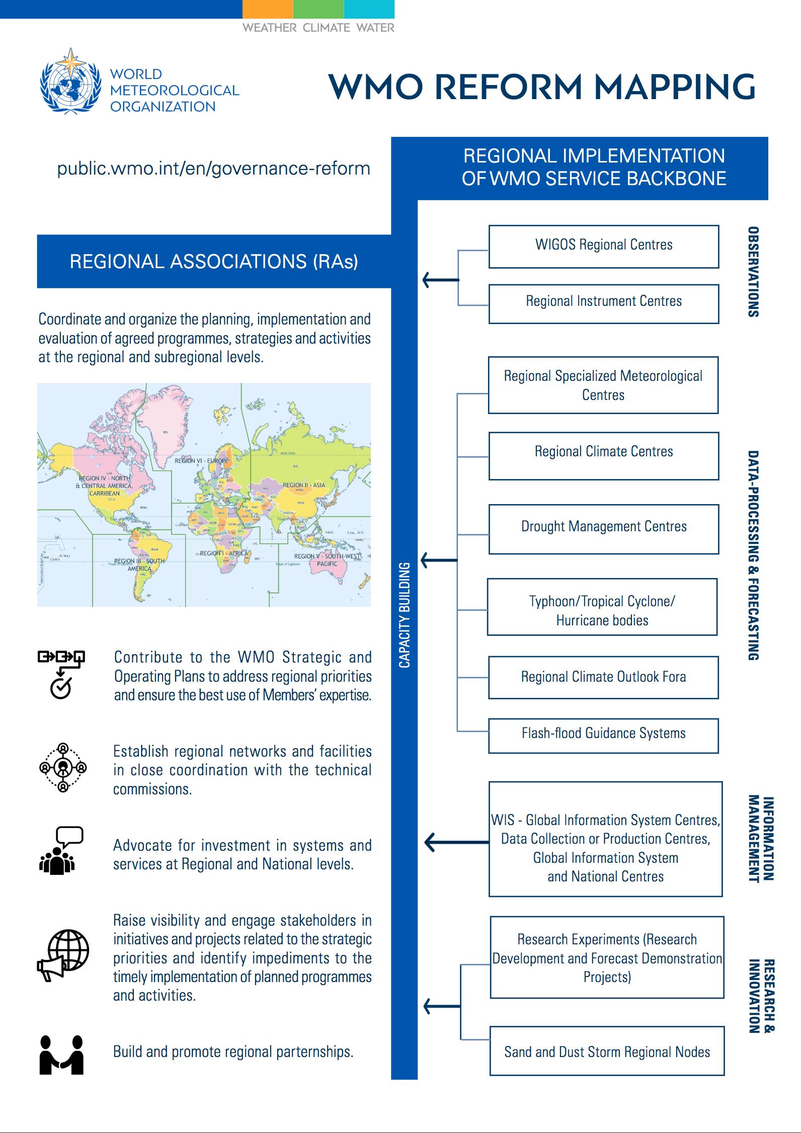 WMO Reform Mapping: Regional Associations