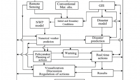 Flow diagram for monitoring, predicting and managing extreme meteorological events