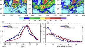 Distribution of observed model forecast