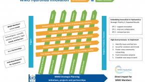 The WMO HydroHub process diagram