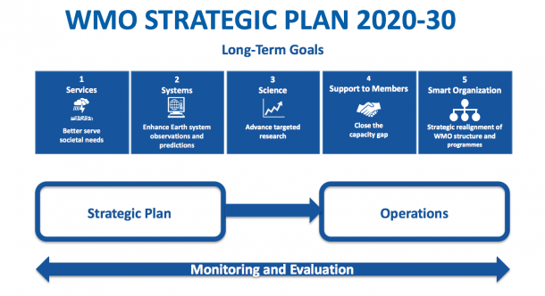 WMO STRATEGIC PLAN