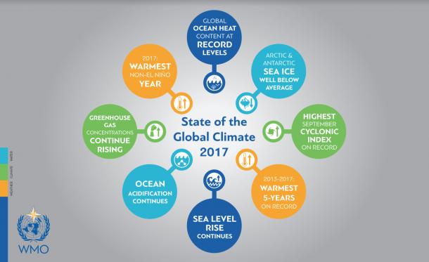 Climate Statement/WMO