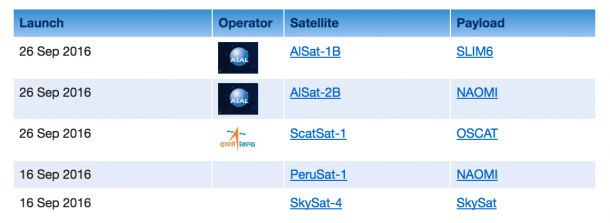 OSCAR/Space v2.0
