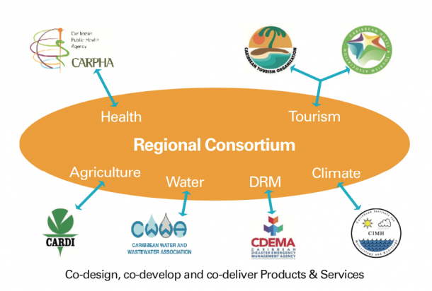 Regional Consortium