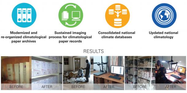 Data rescue results