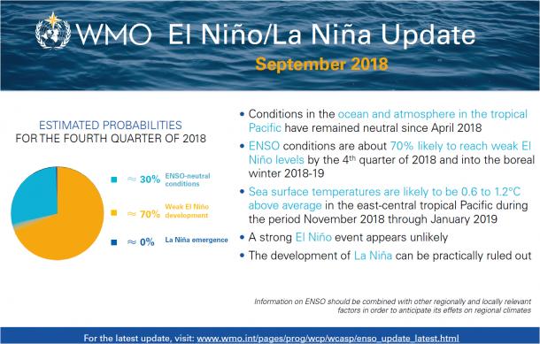 El Nino La Nina Infographics