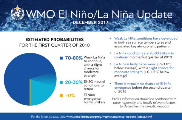 El Nino La Nina Update