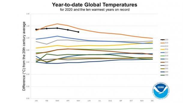 temperatura global ano a ano