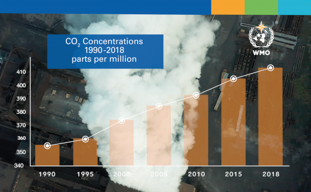 "World Meteorological Organization: ""Concentrations of carbon dioxide (CO2) reached 407.8 parts per million in 2018, up from 405.5 parts per million (ppm) in 2017"""