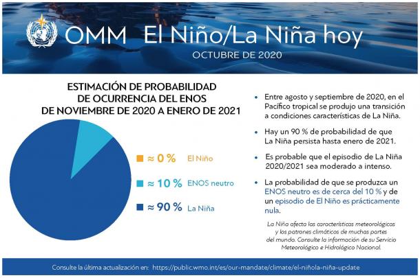 OMM El Nino/La Nina hoy Octubre de 2020
