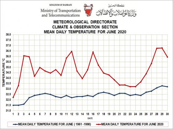 Weather summary - June 2020 - Bahrain